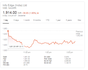 infoedge stocks