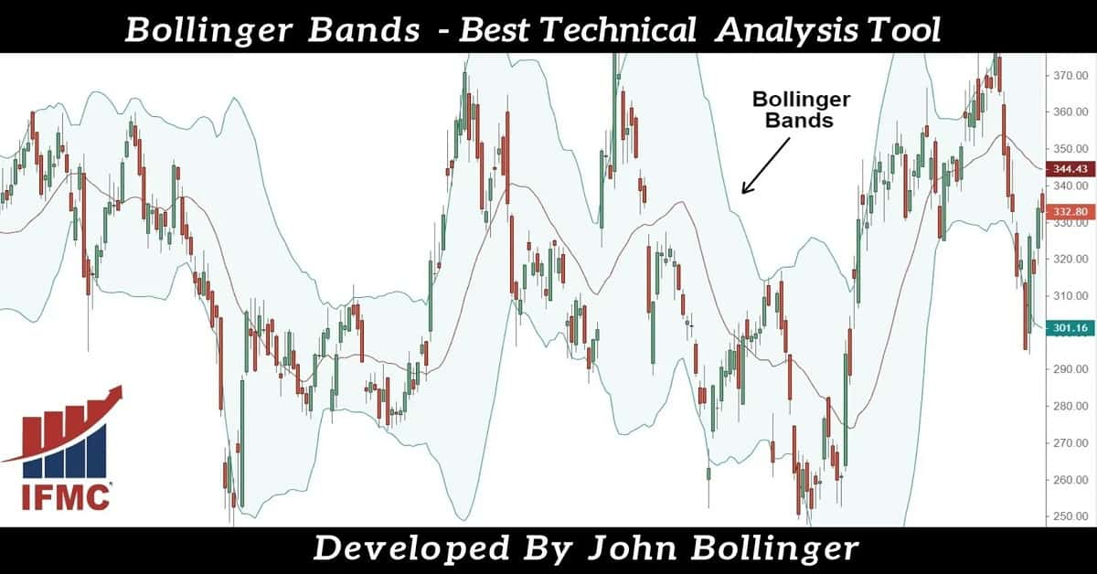 Bollinger-Bands-technical-analysis-tool-ifmc