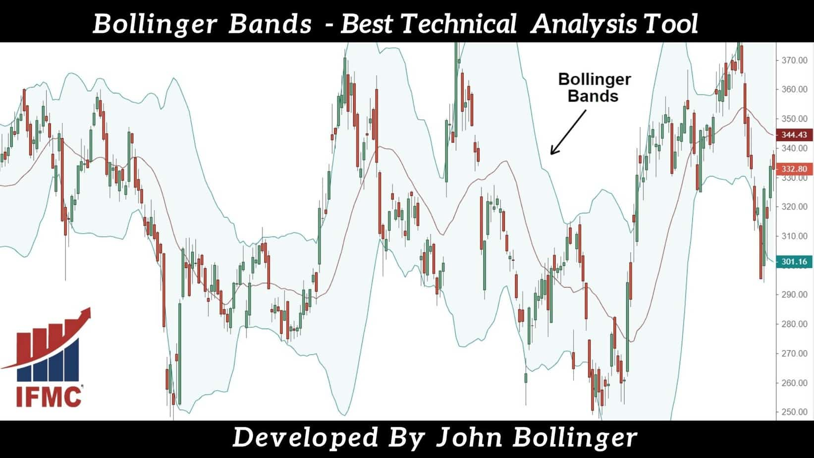 Ultimate Guide to Bollinger Bands – Learn Best Technical Analysis Indicator to Make Money in Stock Market