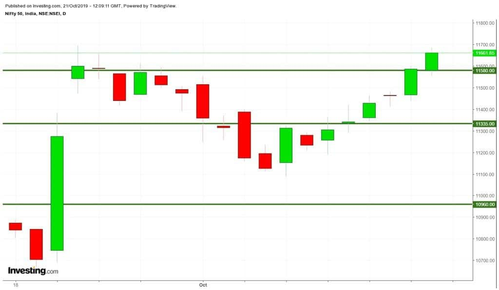 candlestick-chart-last-week