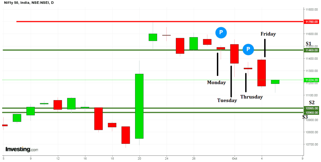 stock market candlechart 6 october