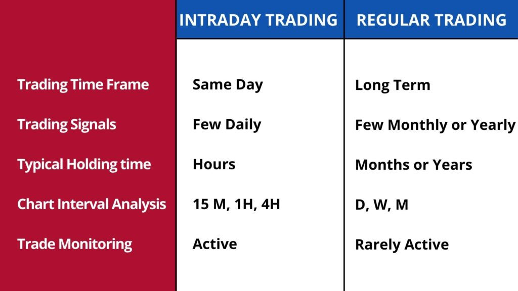 Difference-between-intraday-and-regular-trading